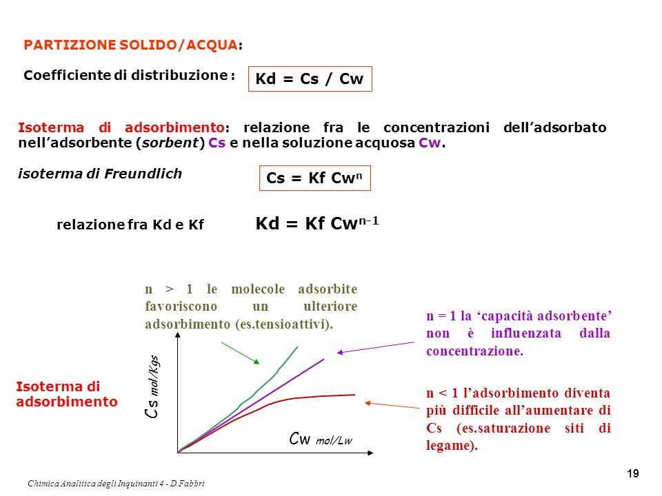 Chimica Analitica degli Inquinanti 4 - D.Fabbri 19 PARTIZIONE SOLIDO/ACQUA: Coefficiente di distribuzione : Isoterma di adsorbimento: relazione fra le