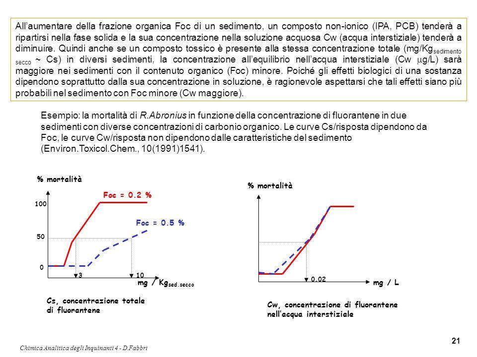 Chimica Analitica degli Inquinanti 4 - D.Fabbri 21 Allaumentare della frazione organica Foc di un sedimento, un composto non-ionico (IPA, PCB) tenderà