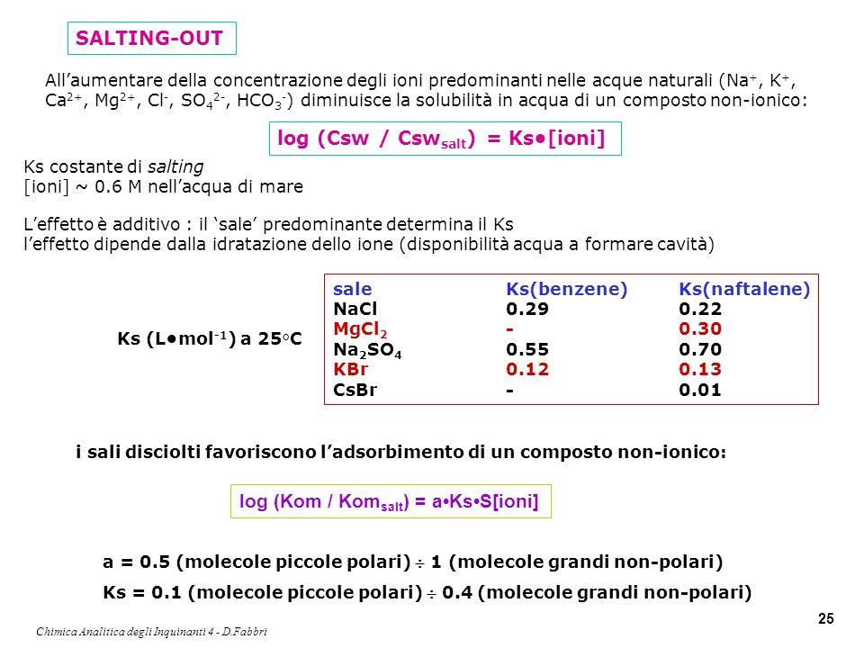 Chimica Analitica degli Inquinanti 4 - D.Fabbri 25 Ks costante di salting [ioni] ~ 0.6 M nellacqua di mare Leffetto è additivo : il sale predominante