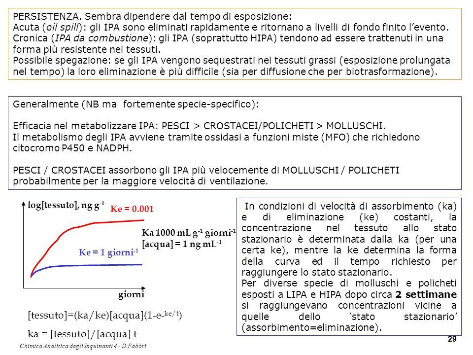 Chimica Analitica degli Inquinanti 4 - D.Fabbri 29 PERSISTENZA. Sembra dipendere dal tempo di esposizione: Acuta (oil spill): gli IPA sono eliminati r
