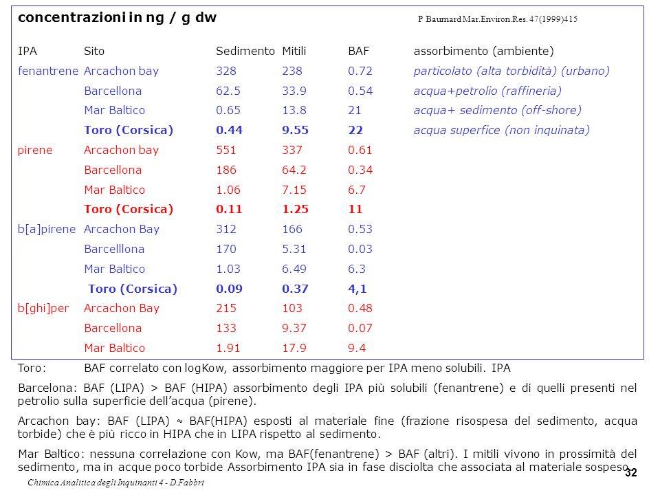 Chimica Analitica degli Inquinanti 4 - D.Fabbri 32 concentrazioni in ng / g dw P Baumard Mar.Environ.Res. 47(1999)415 IPASitoSedimentoMitiliBAFassorbi