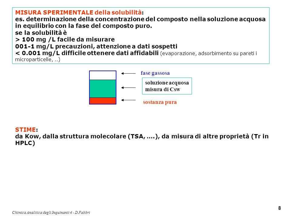 Chimica Analitica degli Inquinanti 4 - D.Fabbri 8 sostanza pura soluzione acquosa misura di Csw fase gassosa MISURA SPERIMENTALE della solubilità: es.