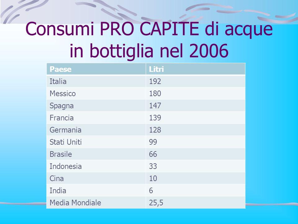 Consumi PRO CAPITE di acque in bottiglia nel 2006 PaeseLitri Italia192 Messico180 Spagna147 Francia139 Germania128 Stati Uniti99 Brasile66 Indonesia33 Cina10 India6 Media Mondiale25,5