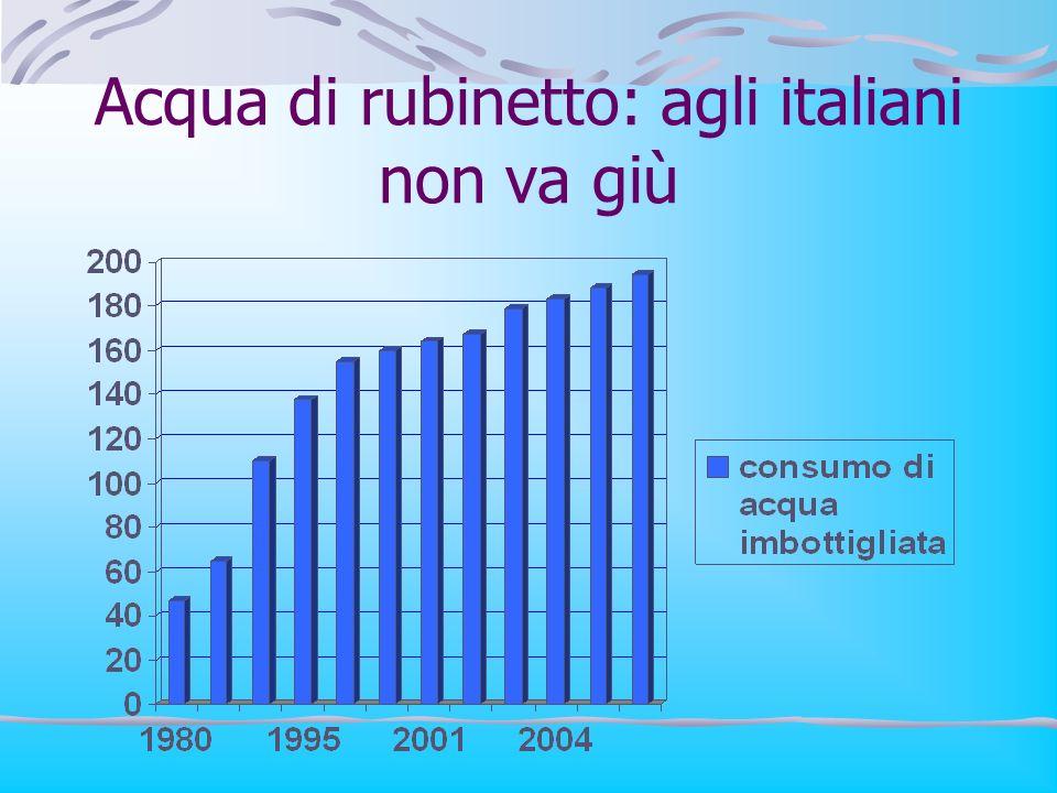 Acqua di rubinetto: agli italiani non va giù