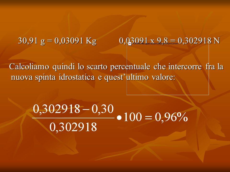 Conclusioni e osservazioni Confrontando prima la spinta percentuale e il peso del volume dacqua di elaborazione dei dati H 2 O, quindi la spinta percentuale e il peso del volume dacqua di elaborazione dei dati H 2 O e NaCl, è emerso che ciascuna delle due coppie differisce solo per uno scarto percentuale molto piccolo: il PRINICIPIO DI ARCHIMEDE PUO PERTANTO DIRSI VERIFICATO SPERIMENTALMENTE!!.