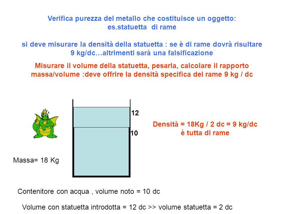 Verifica purezza del metallo che costituisce un oggetto: es.statuetta di rame si deve misurare la densità della statuetta : se è di rame dovrà risulta