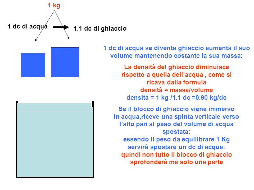 1 dc di acqua 1.1 dc di ghiaccio 1 kg 1 dc di acqua se diventa ghiaccio aumenta il suo volume mantenendo costante la sua massa: La densità del ghiaccio diminuisce rispetto a quella dellacqua, come si ricava dalla formula densità = massa/volume densità = 1 kg /1.1 dc =0.90 kg/dc Se il blocco di ghiaccio viene immerso in acqua,riceve una spinta verticale verso lalto pari al peso del volume di acqua spostata: essendo il peso da equilibrare 1 Kg servirà spostare un dc di acqua: quindi non tutto il blocco di ghiaccio sprofonderà ma solo una parte