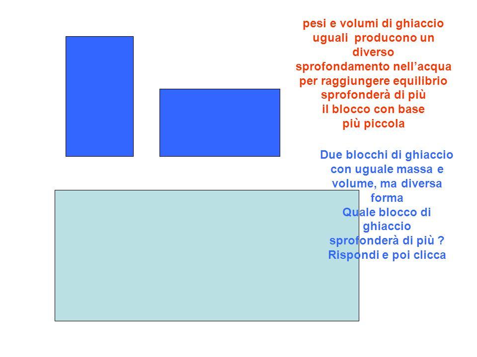 pesi e volumi di ghiaccio uguali producono un diverso sprofondamento nellacqua per raggiungere equilibrio sprofonderà di più il blocco con base più pi