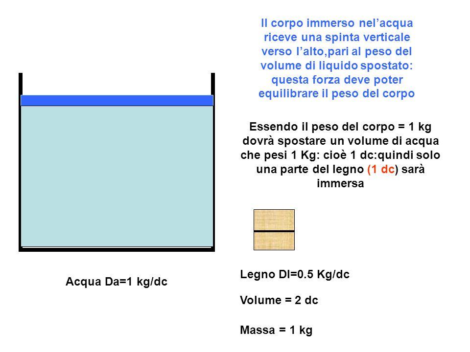 Acqua Da=1 kg/dc Legno Dl=0.5 Kg/dc Volume = 2 dc Massa = 1 kg Il corpo immerso nelacqua riceve una spinta verticale verso lalto,pari al peso del volume di liquido spostato: questa forza deve poter equilibrare il peso del corpo Essendo il peso del corpo = 1 kg dovrà spostare un volume di acqua che pesi 1 Kg: cioè 1 dc:quindi solo una parte del legno (1 dc) sarà immersa