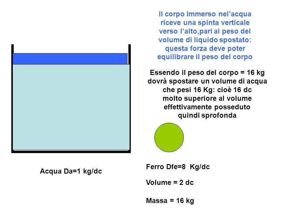 Acqua Da=1 kg/dc Ferro Dfe=8 Kg/dc Volume = 2 dc Massa = 16 kg Il corpo immerso nelacqua riceve una spinta verticale verso lalto,pari al peso del volume di liquido spostato: questa forza deve poter equilibrare il peso del corpo Essendo il peso del corpo = 16 kg dovrà spostare un volume di acqua che pesi 16 Kg: cioè 16 dc molto superiore al volume effettivamente posseduto quindi sprofonda