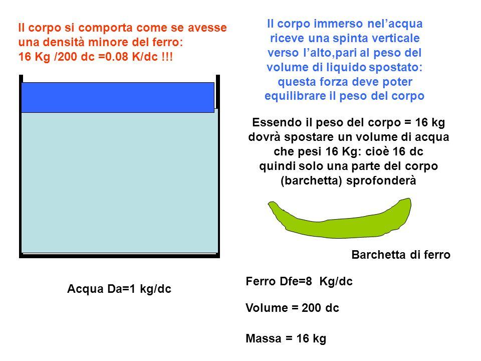 Acqua Da=1 kg/dc Ferro Dfe=8 Kg/dc Volume = 200 dc Massa = 16 kg Il corpo immerso nelacqua riceve una spinta verticale verso lalto,pari al peso del volume di liquido spostato: questa forza deve poter equilibrare il peso del corpo Essendo il peso del corpo = 16 kg dovrà spostare un volume di acqua che pesi 16 Kg: cioè 16 dc quindi solo una parte del corpo (barchetta) sprofonderà Barchetta di ferro Il corpo si comporta come se avesse una densità minore del ferro: 16 Kg /200 dc =0.08 K/dc !!!