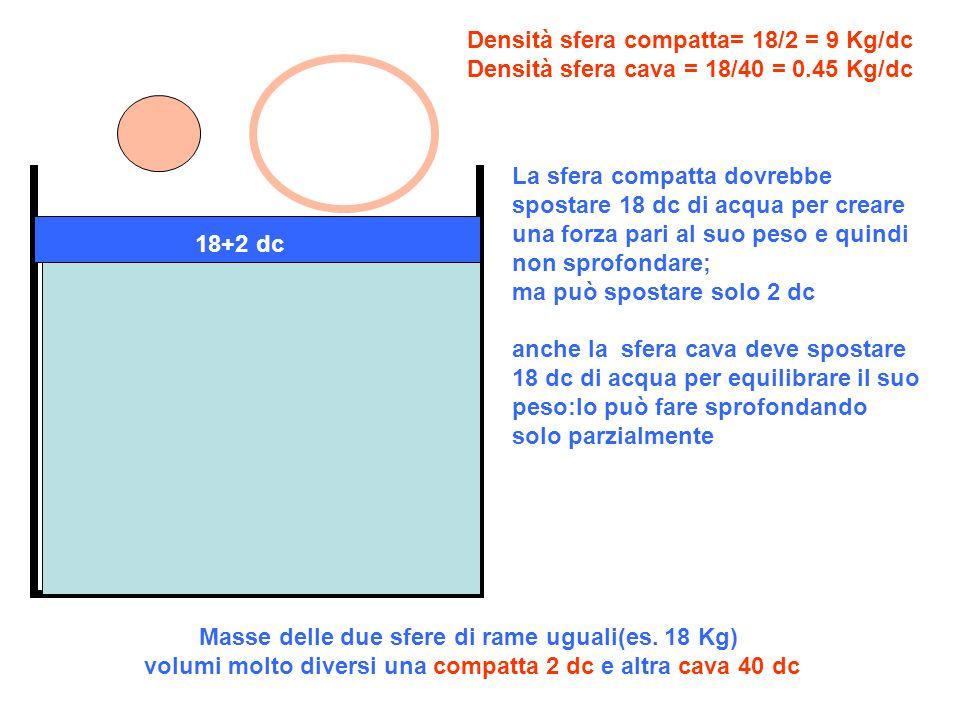 Masse delle due sfere di rame uguali(es. 18 Kg) volumi molto diversi una compatta 2 dc e altra cava 40 dc Densità sfera compatta= 18/2 = 9 Kg/dc Densi