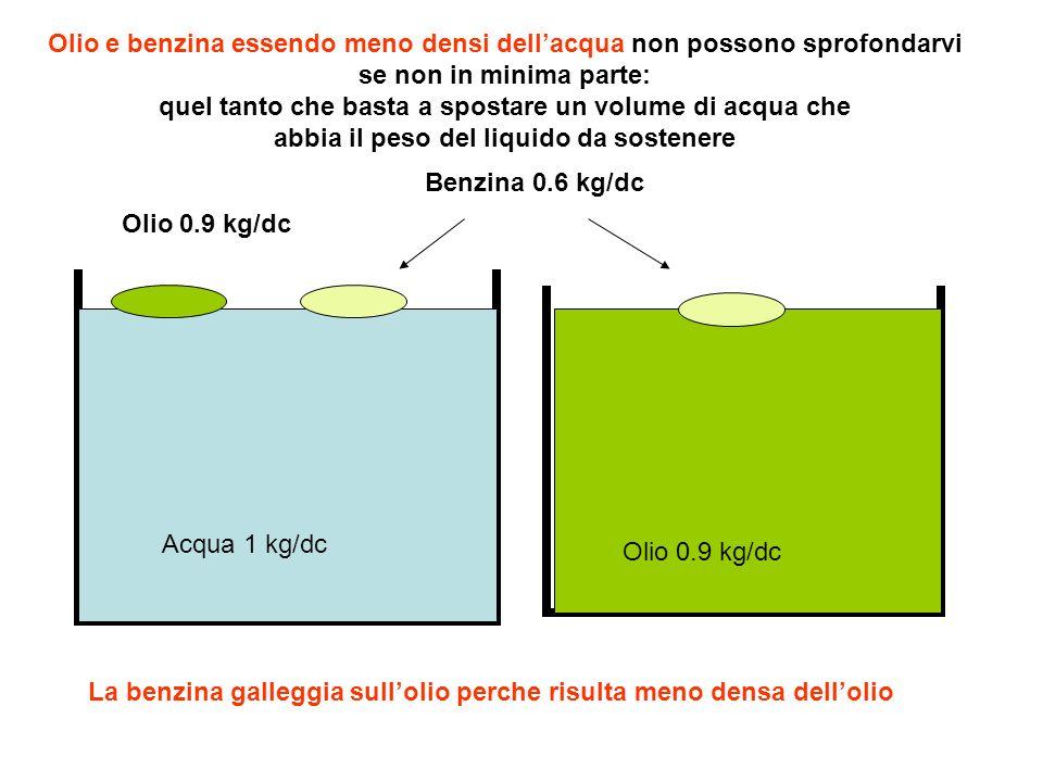 Acqua 1 kg/dc Benzina 0.6 kg/dc Olio 0.9 kg/dc Olio e benzina essendo meno densi dellacqua non possono sprofondarvi se non in minima parte: quel tanto che basta a spostare un volume di acqua che abbia il peso del liquido da sostenere La benzina galleggia sullolio perche risulta meno densa dellolio