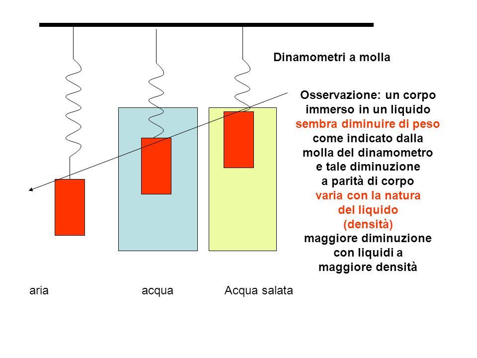 ariaacquaAcqua salata Dinamometri a molla Osservazione: un corpo immerso in un liquido sembra diminuire di peso come indicato dalla molla del dinamometro e tale diminuzione a parità di corpo varia con la natura del liquido (densità) maggiore diminuzione con liquidi a maggiore densità