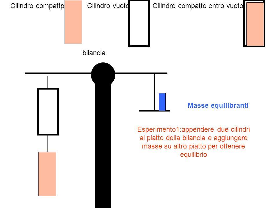 Cilindro vuotoCilindro compattpCilindro compatto entro vuoto bilancia Masse equilibranti Esperimento1:appendere due cilindri al piatto della bilancia e aggiungere masse su altro piatto per ottenere equilibrio