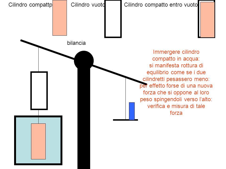 Cilindro vuotoCilindro compattpCilindro compatto entro vuoto bilancia Immergere cilindro compatto in acqua: si manifesta rottura di equilibrio come se