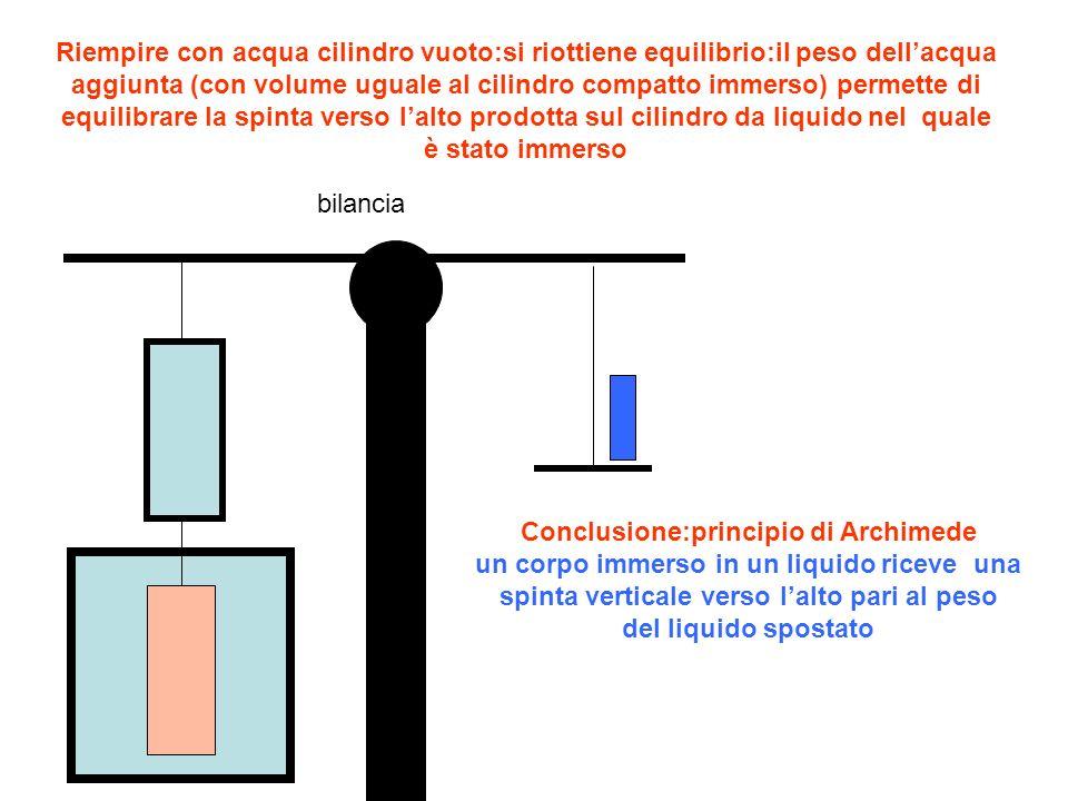 bilancia Riempire con acqua cilindro vuoto:si riottiene equilibrio:il peso dellacqua aggiunta (con volume uguale al cilindro compatto immerso) permett
