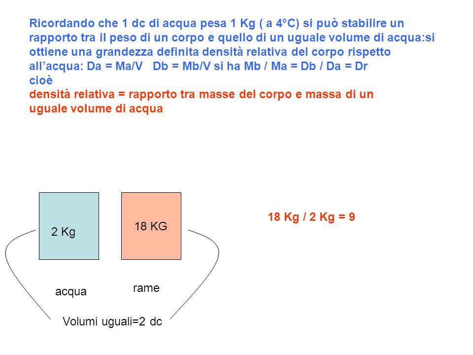 18 KG Ricordando che 1 dc di acqua pesa 1 Kg ( a 4°C) si può stabilire un rapporto tra il peso di un corpo e quello di un uguale volume di acqua:si ottiene una grandezza definita densità relativa del corpo rispetto allacqua: Da = Ma/V Db = Mb/V si ha Mb / Ma = Db / Da = Dr cioè densità relativa = rapporto tra masse del corpo e massa di un uguale volume di acqua acqua rame 2 Kg Volumi uguali=2 dc 18 Kg / 2 Kg = 9
