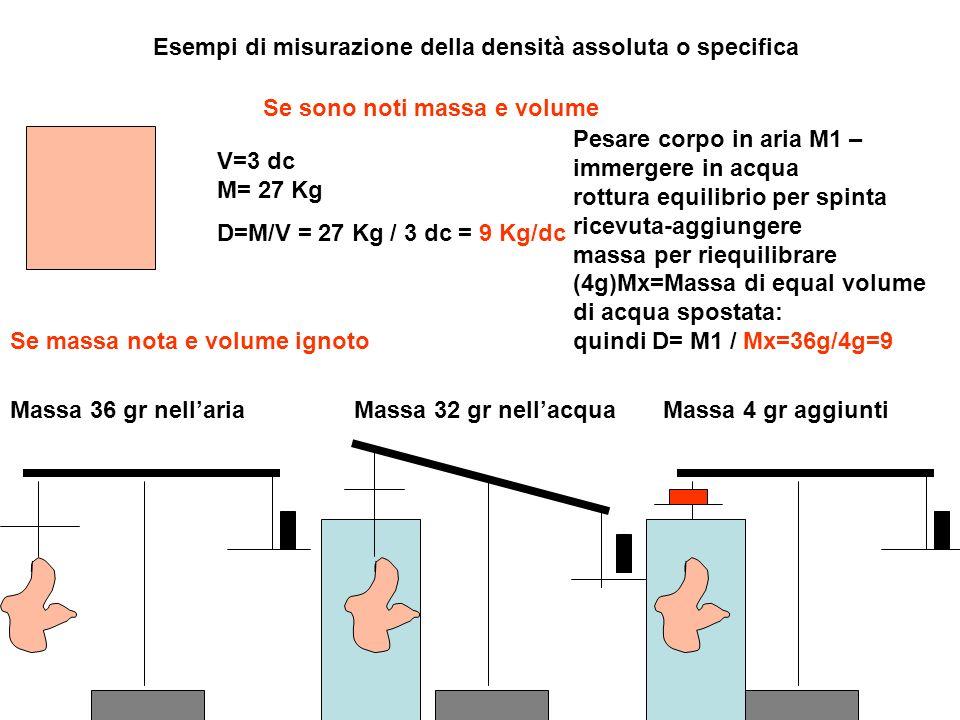 Esempi di misurazione della densità assoluta o specifica V=3 dc M= 27 Kg D=M/V = 27 Kg / 3 dc = 9 Kg/dc Se sono noti massa e volume Se massa nota e volume ignoto Massa 36 gr nellariaMassa 32 gr nellacquaMassa 4 gr aggiunti Pesare corpo in aria M1 – immergere in acqua rottura equilibrio per spinta ricevuta-aggiungere massa per riequilibrare (4g)Mx=Massa di equal volume di acqua spostata: quindi D= M1 / Mx=36g/4g=9