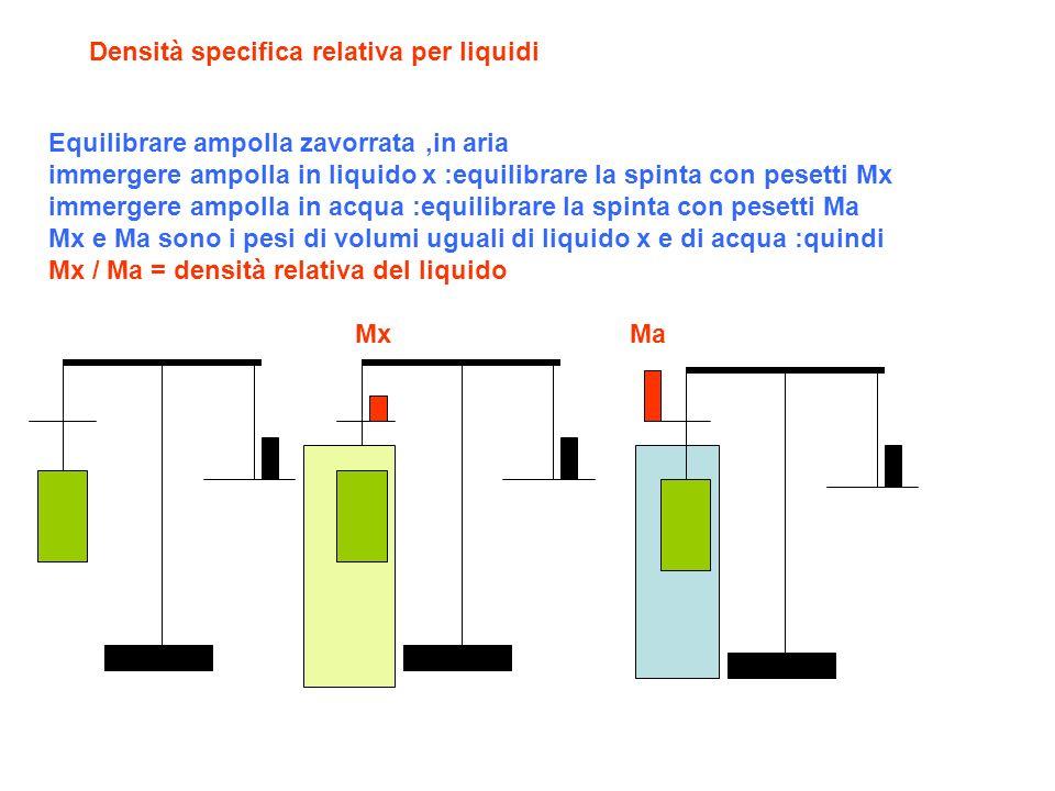 Densità specifica relativa per liquidi Equilibrare ampolla zavorrata,in aria immergere ampolla in liquido x :equilibrare la spinta con pesetti Mx immergere ampolla in acqua :equilibrare la spinta con pesetti Ma Mx e Ma sono i pesi di volumi uguali di liquido x e di acqua :quindi Mx / Ma = densità relativa del liquido MxMa