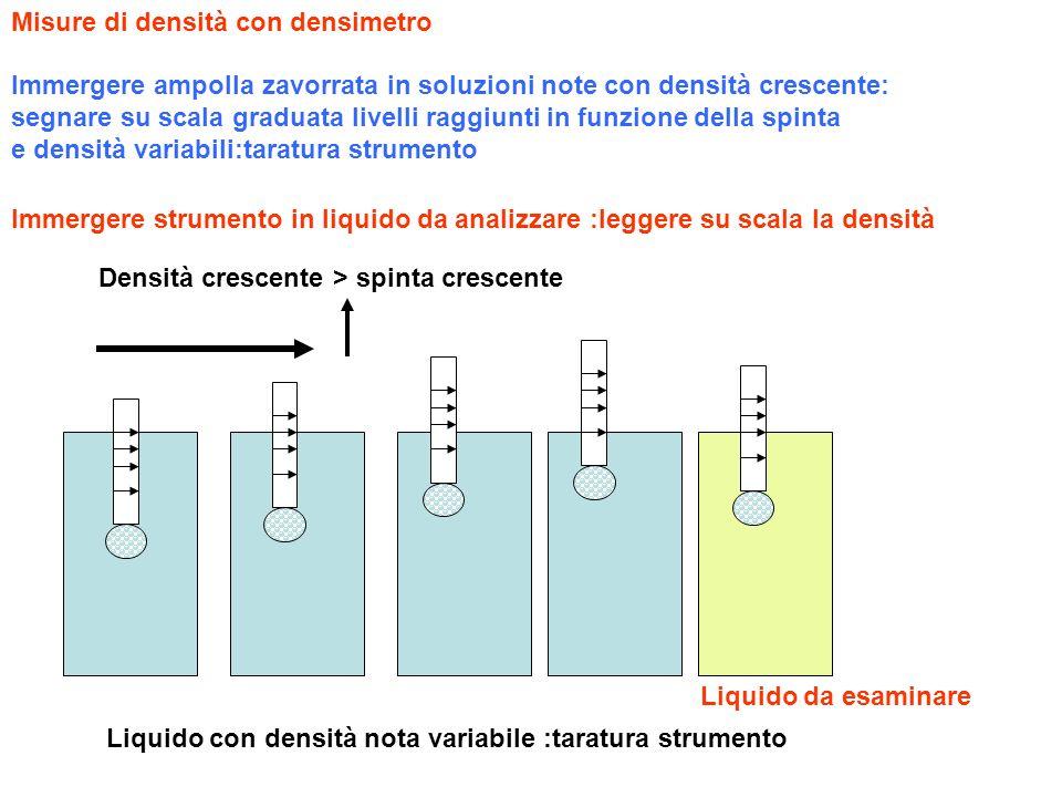 Misure di densità con densimetro Liquido con densità nota variabile :taratura strumento Densità crescente > spinta crescente Liquido da esaminare Imme