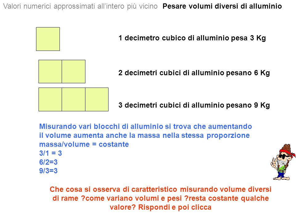 1 decimetro cubico di alluminio pesa 3 Kg 2 decimetri cubici di alluminio pesano 6 Kg 3 decimetri cubici di alluminio pesano 9 Kg Valori numerici approssimati allintero più vicino Misurando vari blocchi di alluminio si trova che aumentando il volume aumenta anche la massa nella stessa proporzione massa/volume = costante 3/1 = 3 6/2=3 9/3=3 Che cosa si osserva di caratteristico misurando volume diversi di rame ?come variano volumi e pesi ?resta costante qualche valore.