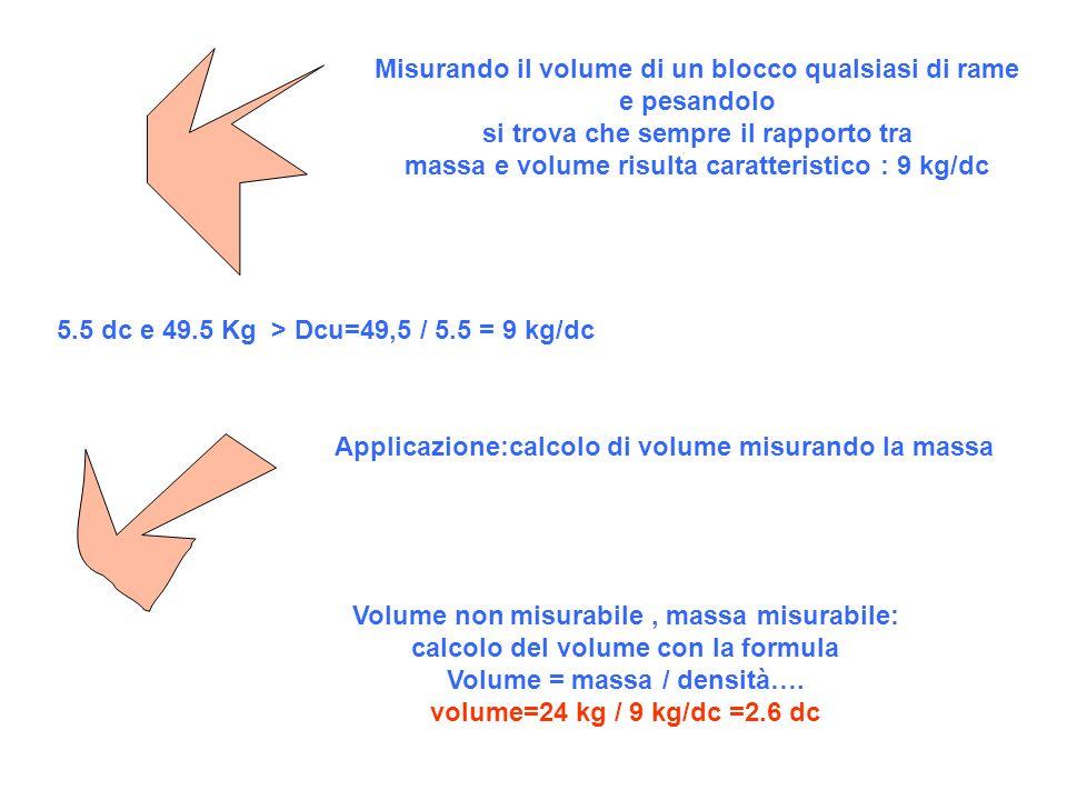 5.5 dc e 49.5 Kg > Dcu=49,5 / 5.5 = 9 kg/dc Misurando il volume di un blocco qualsiasi di rame e pesandolo si trova che sempre il rapporto tra massa e volume risulta caratteristico : 9 kg/dc Volume non misurabile, massa misurabile: calcolo del volume con la formula Volume = massa / densità….