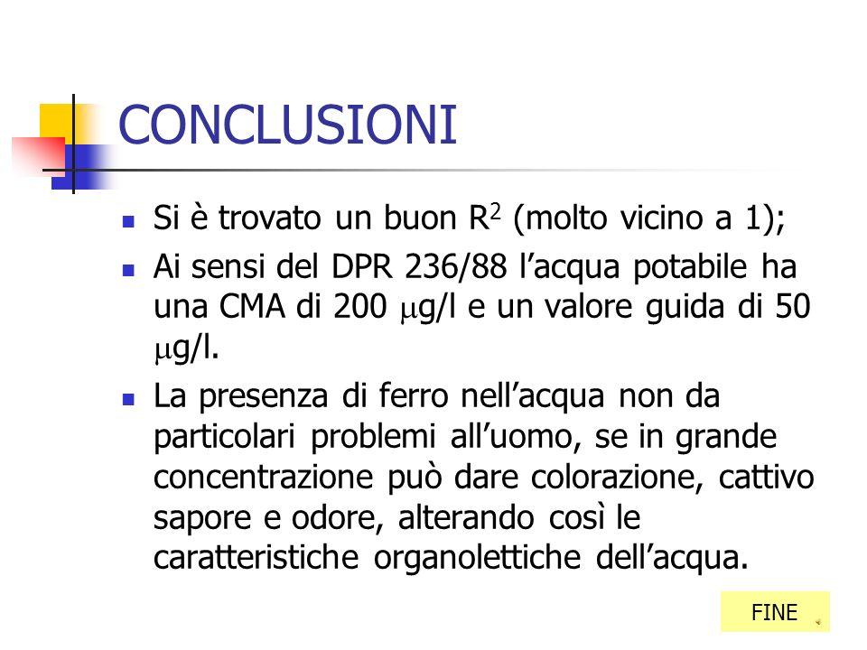 …GRAFICO INDICE RQ=0,9988 Abs=0,4884conc mg/l – 0,0042