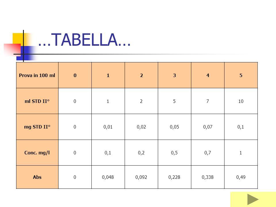 CALCOLI… STD I°1g/l Fe 1:100 STD II°0,01g/l Fe STD di lavoro: Std 1. si preleva 1 ml di STD II° 0,01mg : 100ml = xmg : 1000 ml X=0,1 mg di Fe in 1 l d