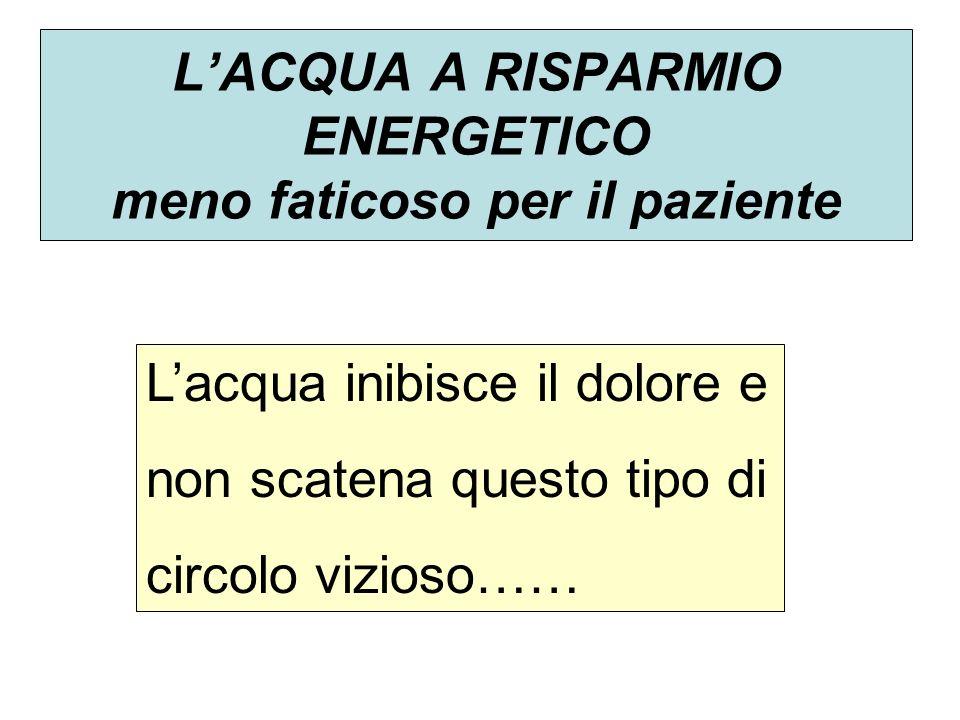 LACQUA A RISPARMIO ENERGETICO meno faticoso per il paziente Lacqua inibisce il dolore e non scatena questo tipo di circolo vizioso……