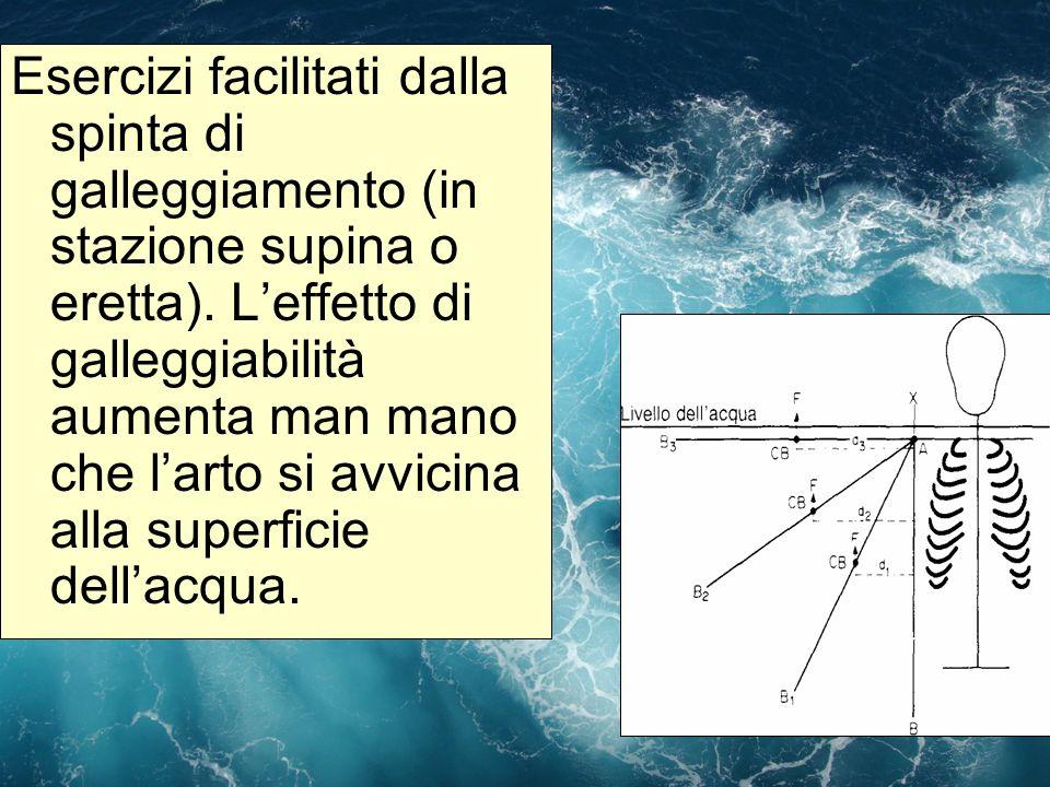 Esercizi facilitati dalla spinta di galleggiamento (in stazione supina o eretta). Leffetto di galleggiabilità aumenta man mano che larto si avvicina a