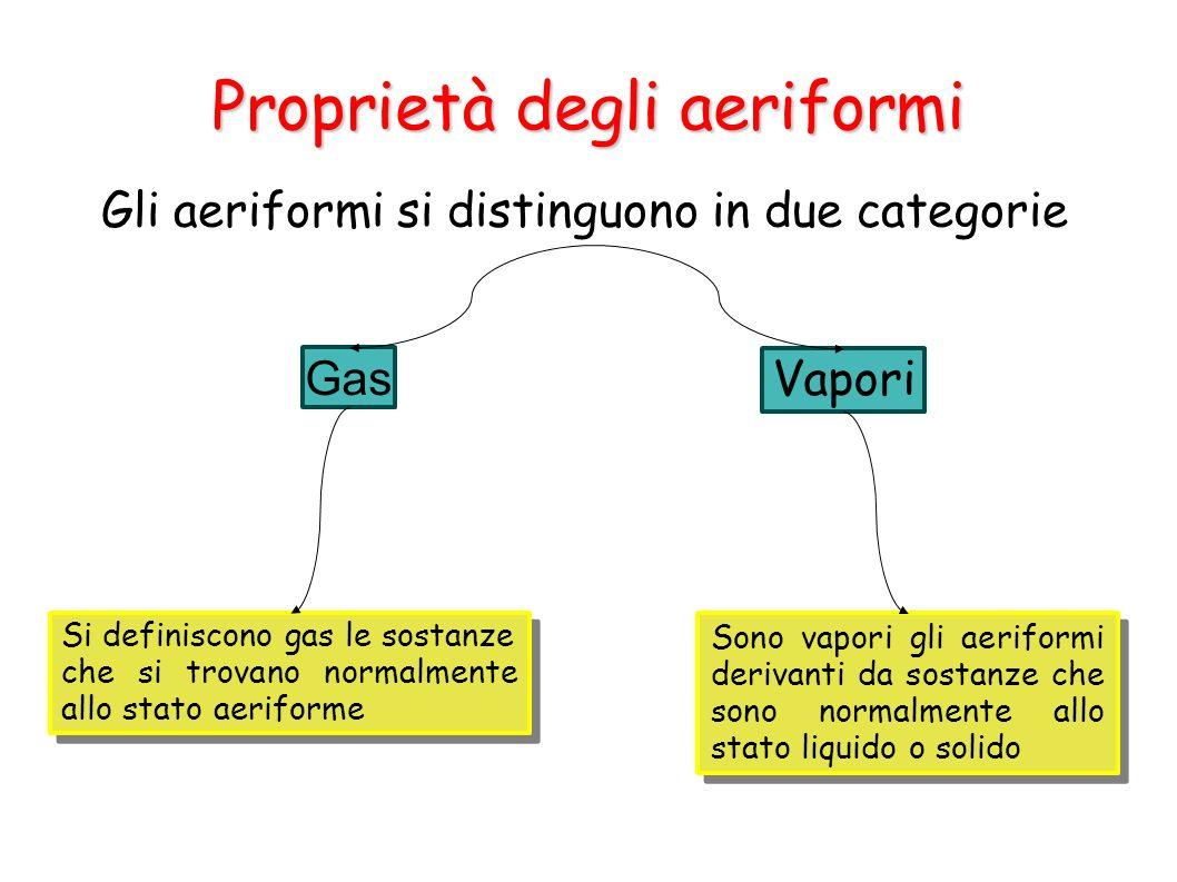 Proprietà degli aeriformi Gli aeriformi si distinguono in due categorie Gas Vapori Si definiscono gas le sostanze che si trovano normalmente allo stat