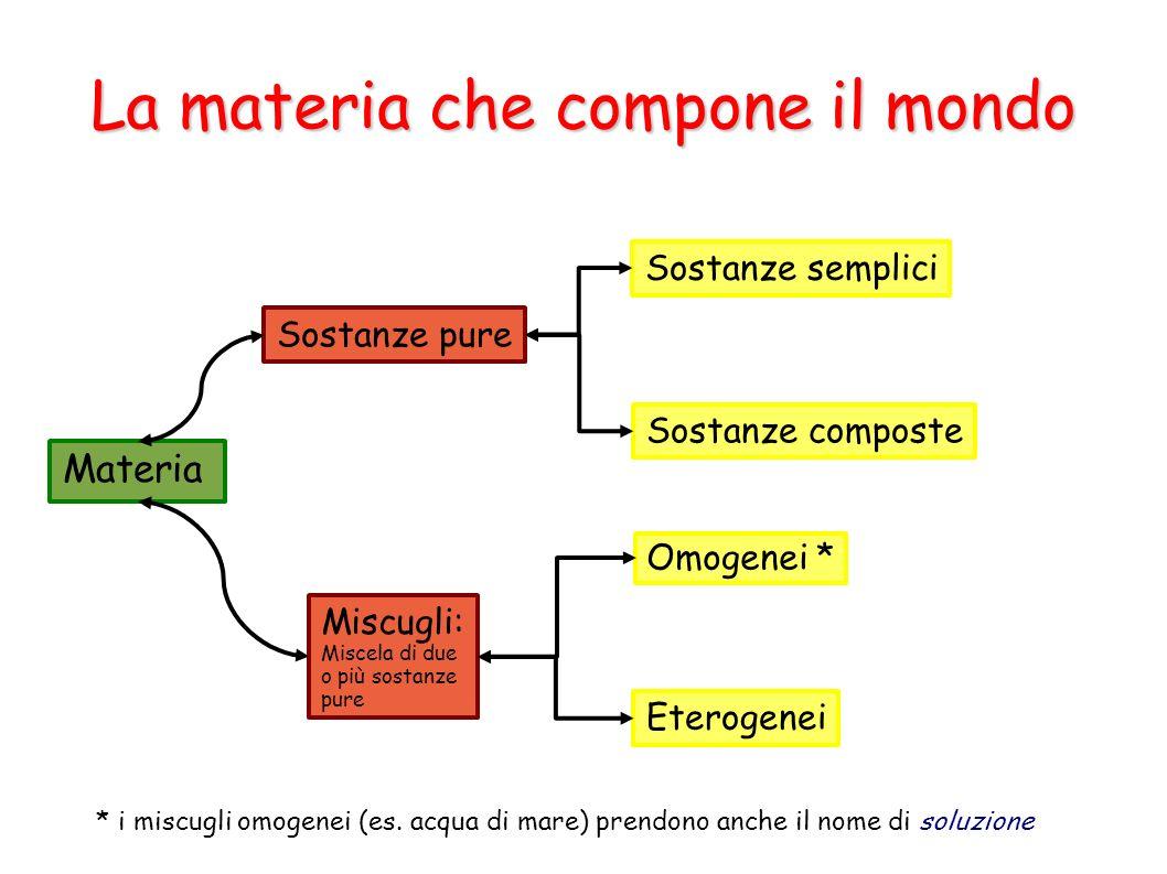 La materia che compone il mondo Materia Sostanze pure Miscugli: Miscela di due o più sostanze pure Omogenei * Eterogenei Sostanze semplici Sostanze co