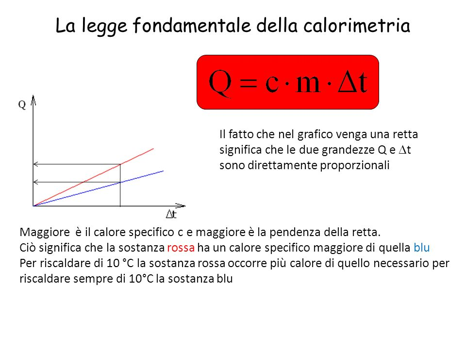 Il fatto che nel grafico venga una retta significa che le due grandezze Q e t sono direttamente proporzionali Maggiore è il calore specifico c e maggi