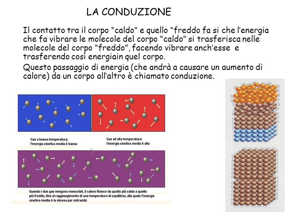 LA CONDUZIONE Il contatto tra il corpo caldo e quello freddo fa si che lenergia che fa vibrare le molecole del corpo caldo si trasferisca nelle moleco