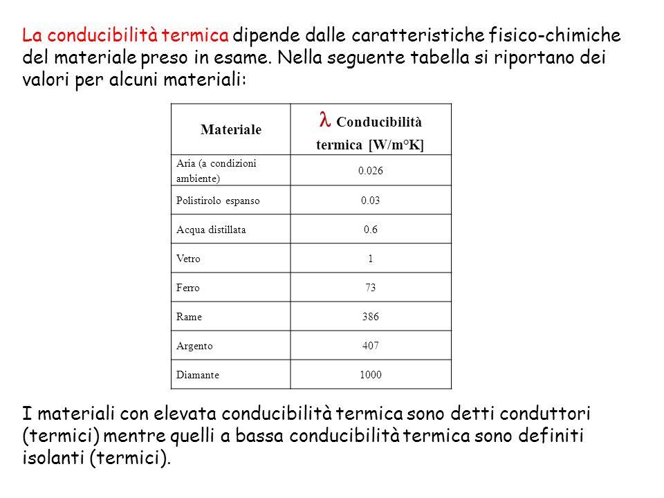 Materiale Conducibilità termica [W/m°K] Aria (a condizioni ambiente) 0.026 Polistirolo espanso0.03 Acqua distillata0.6 Vetro1 Ferro73 Rame386 Argento4