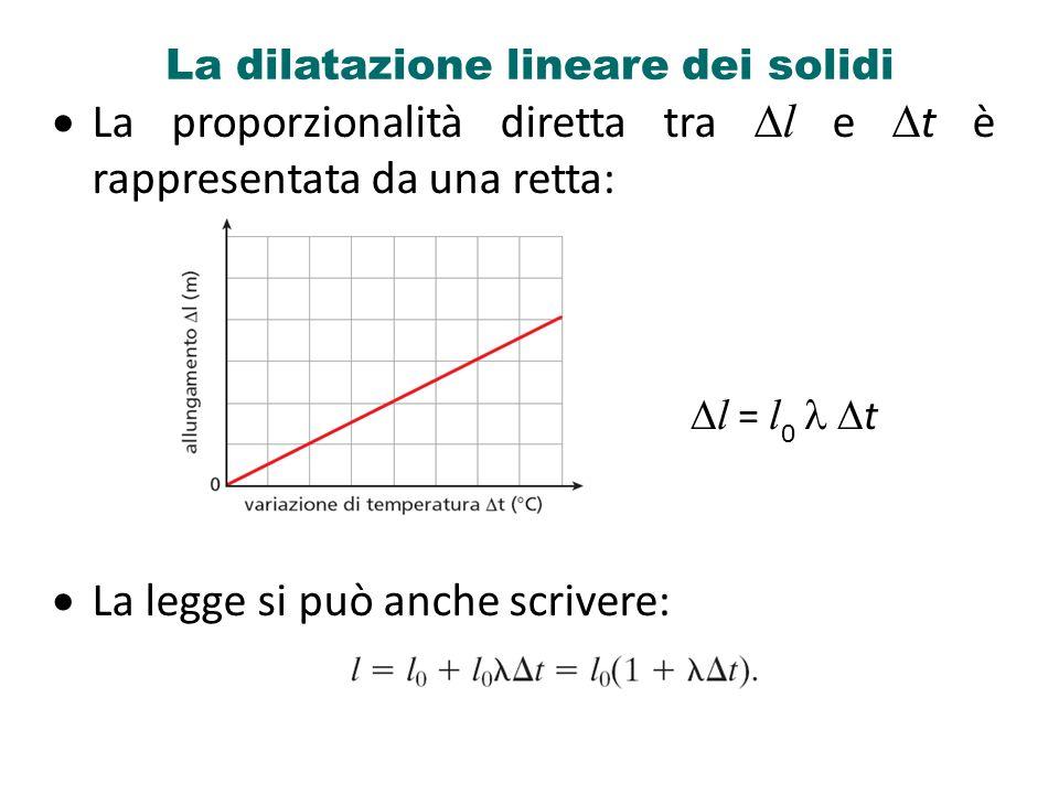 La dilatazione lineare dei solidi La proporzionalità diretta tra l e t è rappresentata da una retta: La legge si può anche scrivere: l = l 0 t