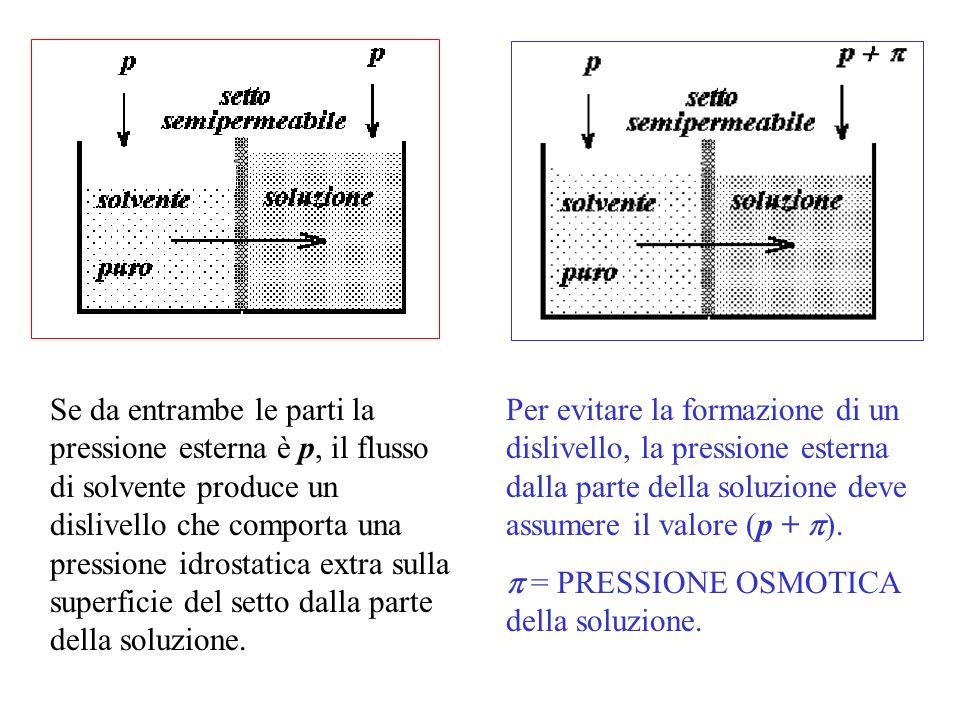 Se da entrambe le parti la pressione esterna è p, il flusso di solvente produce un dislivello che comporta una pressione idrostatica extra sulla super