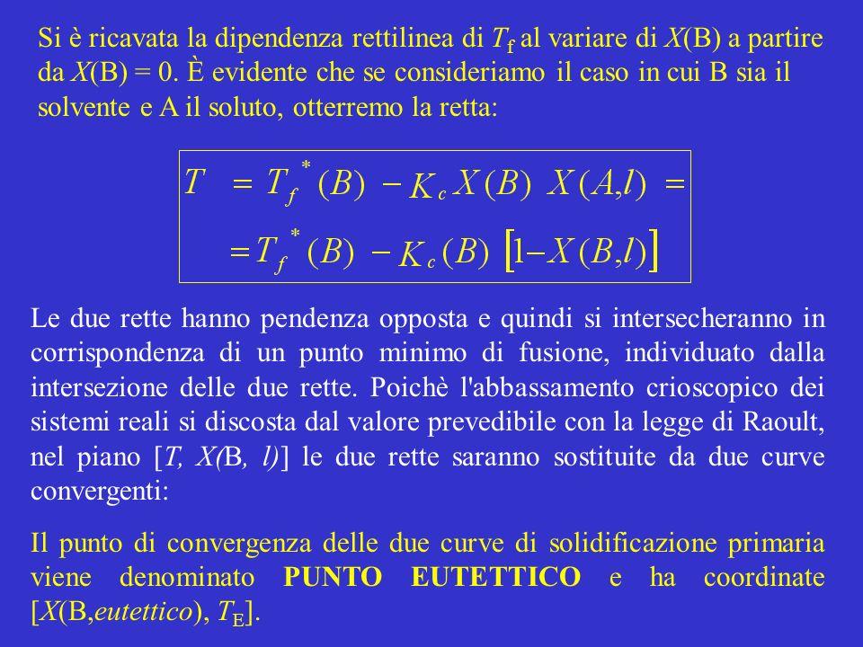 Si è ricavata la dipendenza rettilinea di T f al variare di X(B) a partire da X(B) = 0. È evidente che se consideriamo il caso in cui B sia il solvent