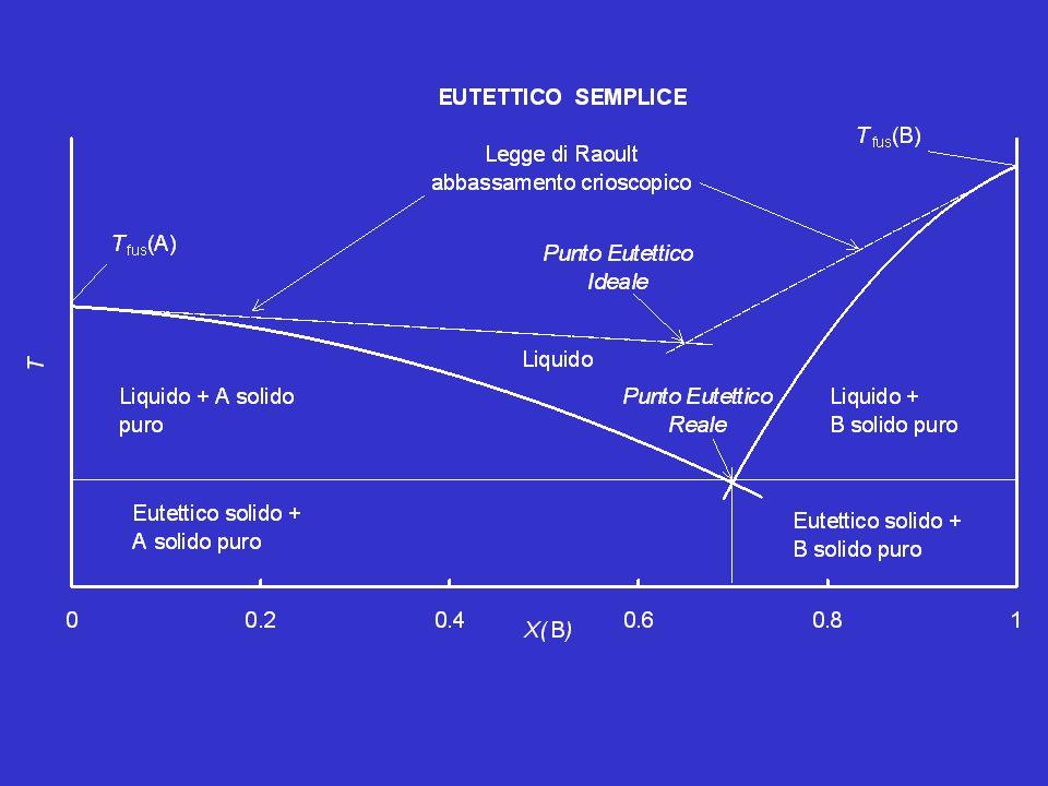 L eutettico solido, E(s), è in realtà un corpo bifasico, formato da una miscela meccanica ordinata di microcristalli di A(s) e B(s): le peculiarità morfologiche di questo solido si realizzano solo nel processo di solidificazione della miscela eutettica liquida, E(l), e non sono riproducibili per macinazione e mescolamento delle due polveri cristalline.