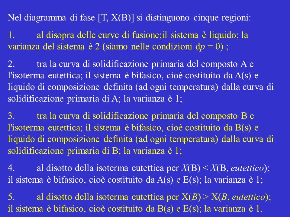 Una miscela liquida con X(B) >X(B, eutettico) separa A(s) alla corrispondente temperatura di solidificazione primaria, T P ; questo processo arricchisce la fase liquida nel componente B.