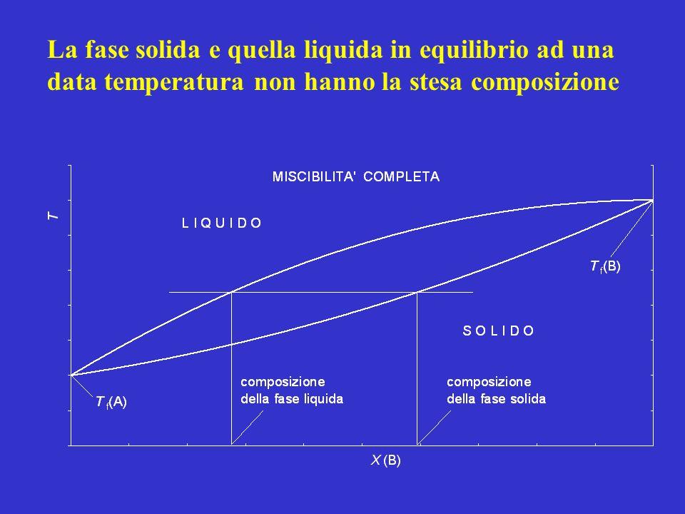 1.al disopra della curva superiore, denominata liquidus, il sistema è costituito da una fase liquida e la varianza è 2; 2.al disotto della curva inferiore, denominata solidus, il sistema è costituito da una fase solida omogenea (nello stesso reticolo cristallino si collocano ordinatamente atomi o molecole di A e di B) e la varianza è 2; 3.tra le due curve, dove il sistema è bifasico, cioè costituito da un solido e un liquido, di composizione X(B,s) e (B,l), e la varianza è 1.