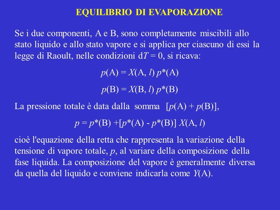 EQUILIBRIO DI EVAPORAZIONE Se i due componenti, A e B, sono completamente miscibili allo stato liquido e allo stato vapore e si applica per ciascuno d