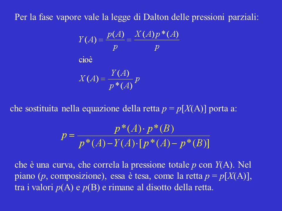 Per la fase vapore vale la legge di Dalton delle pressioni parziali: che è una curva, che correla la pressione totale p con Y(A). Nel piano (p, compos