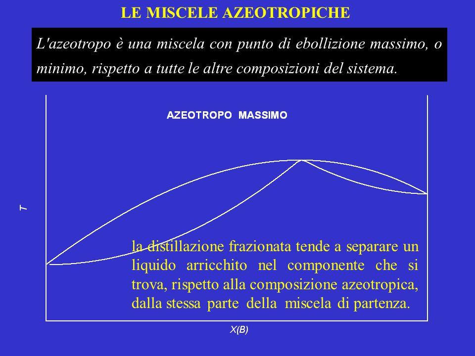 LE MISCELE AZEOTROPICHE L'azeotropo è una miscela con punto di ebollizione massimo, o minimo, rispetto a tutte le altre composizioni del sistema. la d
