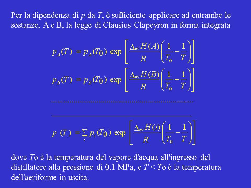 Nel corso del processo, la pressione totale è costante e pari alla pressione atmosferica esterna; l aeriforme in entrata è costituito solamente da acqua, cioè p A (To) = p = 0.1 MPa, con Y B (To) = 0 L aeriforme all uscita contiene anche il composto B, con Y B = p B / p > 0