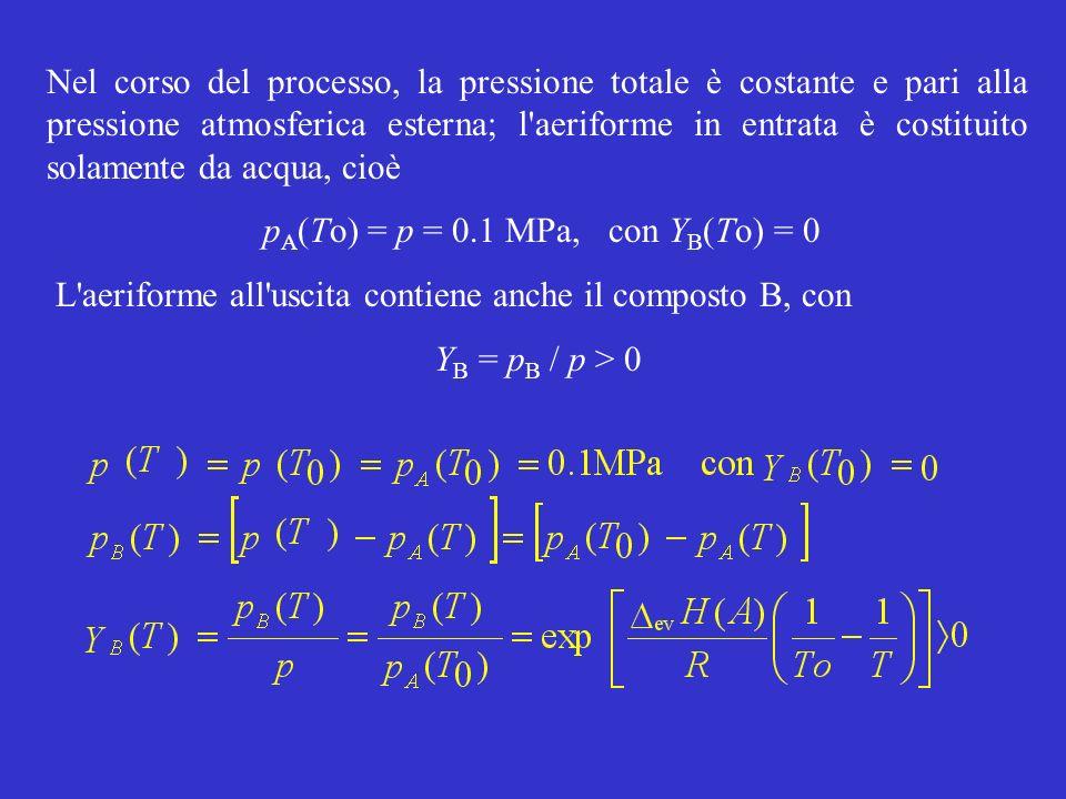Nel corso del processo, la pressione totale è costante e pari alla pressione atmosferica esterna; l'aeriforme in entrata è costituito solamente da acq