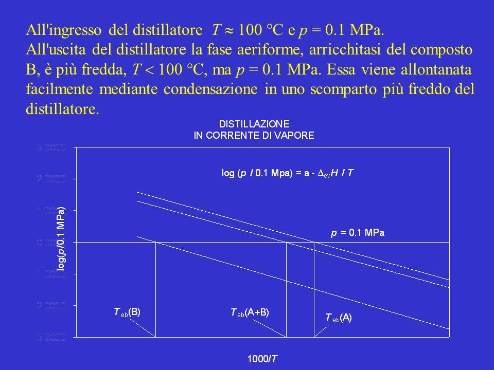 All'ingresso del distillatore T 100 °C e p = 0.1 MPa. All'uscita del distillatore la fase aeriforme, arricchitasi del composto B, è più fredda, T 100