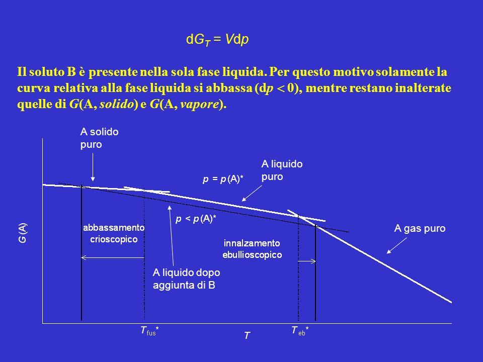 EQUILIBRIO CRIOSCOPICO Sistema binario: A è il solvente liquido e B è il soluto; B non è solubile in A solido; B non è presente nella fase vapore.