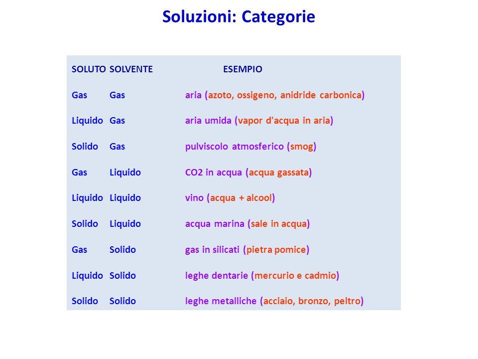 SOLUTOSOLVENTEESEMPIO GasGasaria (azoto, ossigeno, anidride carbonica) LiquidoGasaria umida (vapor d acqua in aria) SolidoGaspulviscolo atmosferico (smog) GasLiquidoCO2 in acqua (acqua gassata) LiquidoLiquidovino (acqua + alcool) SolidoLiquidoacqua marina (sale in acqua) GasSolidogas in silicati (pietra pomice) LiquidoSolidoleghe dentarie (mercurio e cadmio) SolidoSolidoleghe metalliche (acciaio, bronzo, peltro) Soluzioni: Categorie